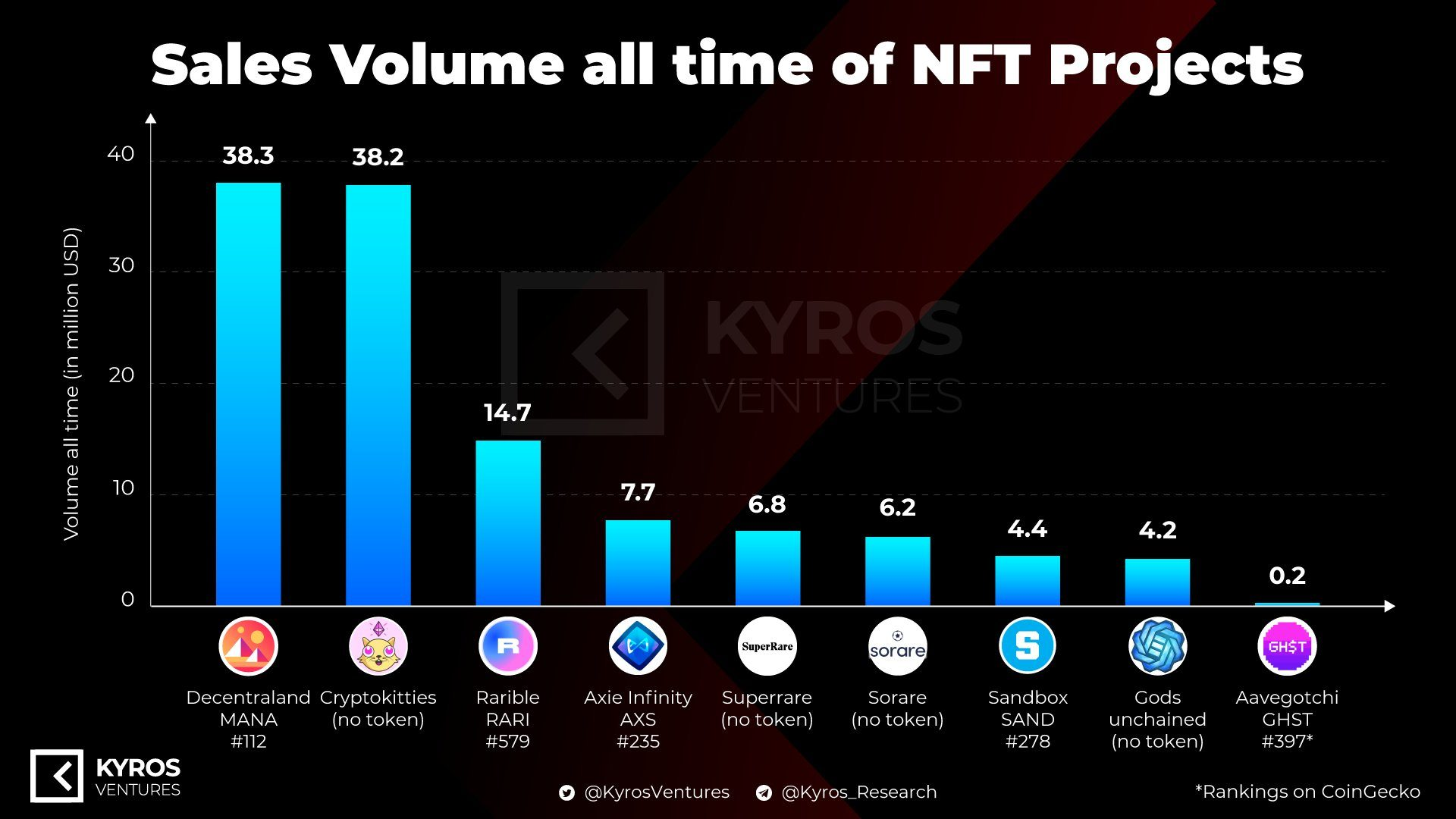 Ventes de projets NFT importants.  Source : Kyros Ventures, publié le 27 décembre 2020