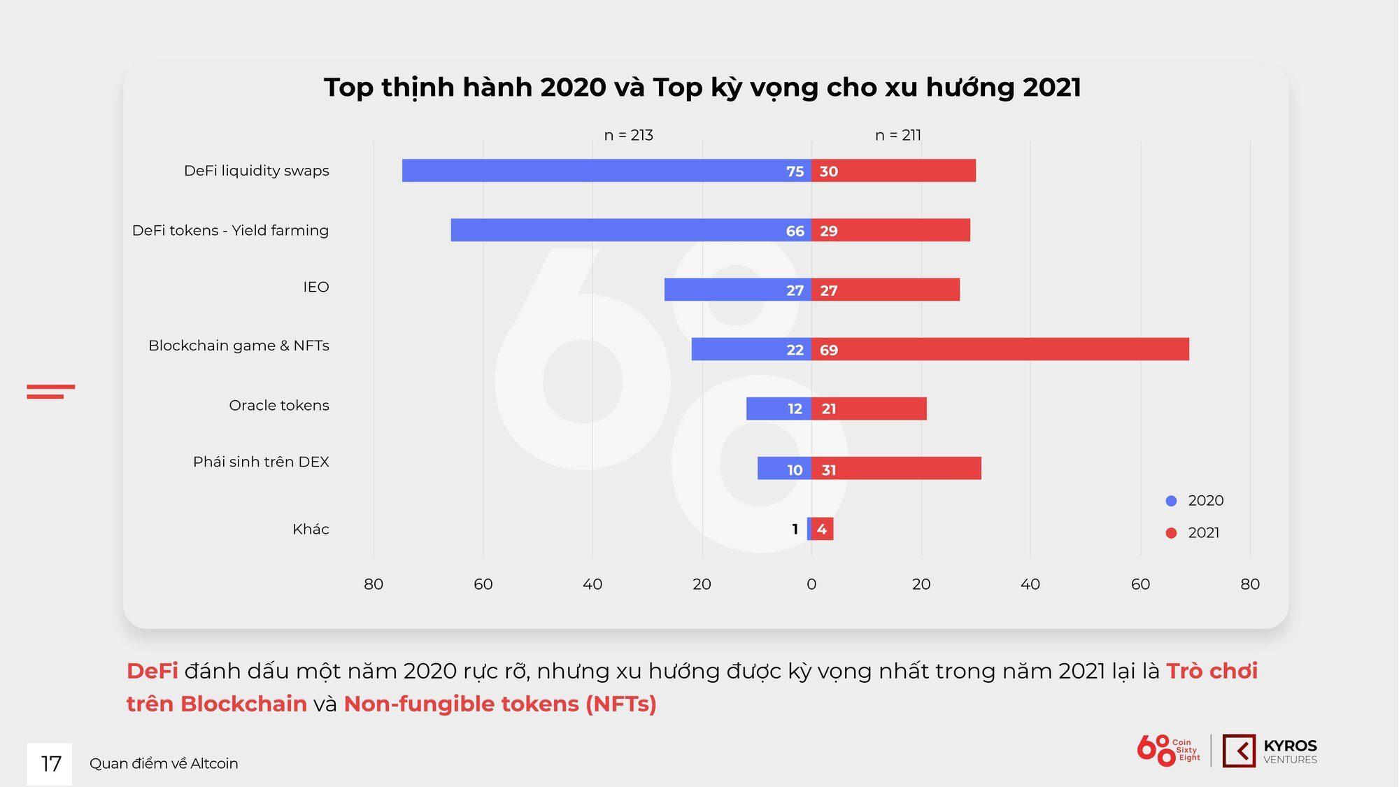 Blockchain Game & NFT est la tendance la plus attendue en 2021